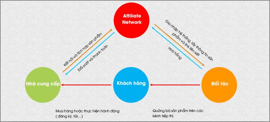 tiếp thị liên kết là gì